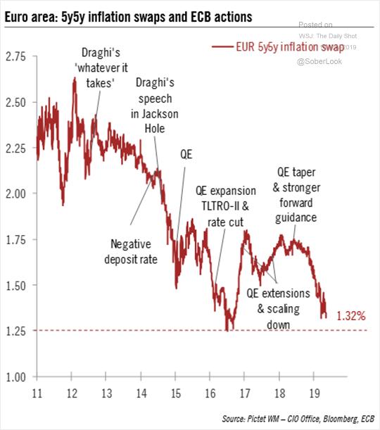 euro infl swaps