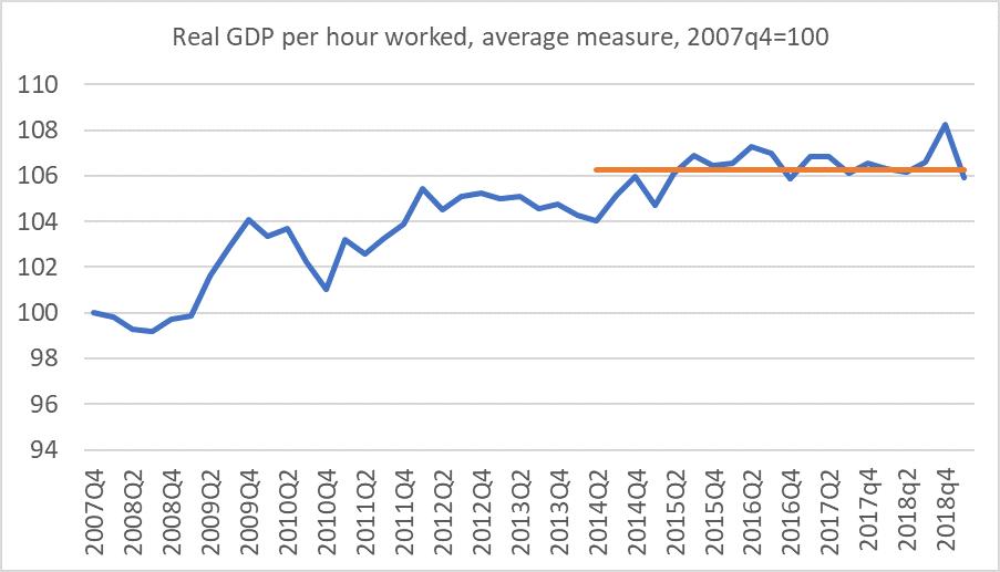 GDP phw may 19