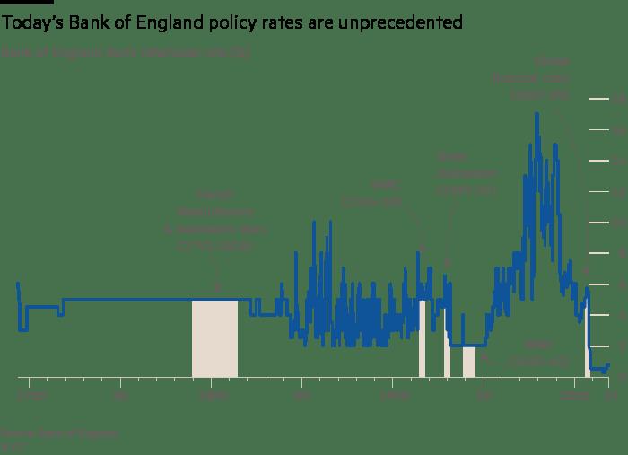 long-term rates UK