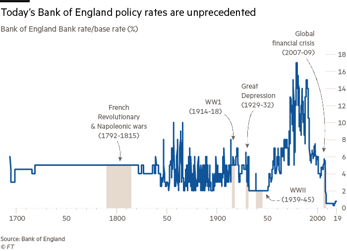 long-term rates UK