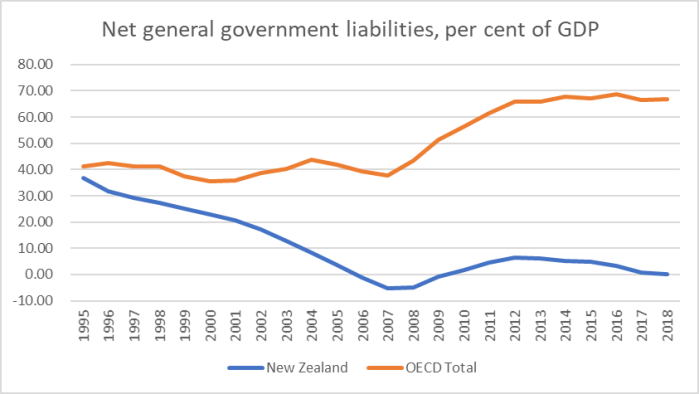 net debt nz and OECD.png