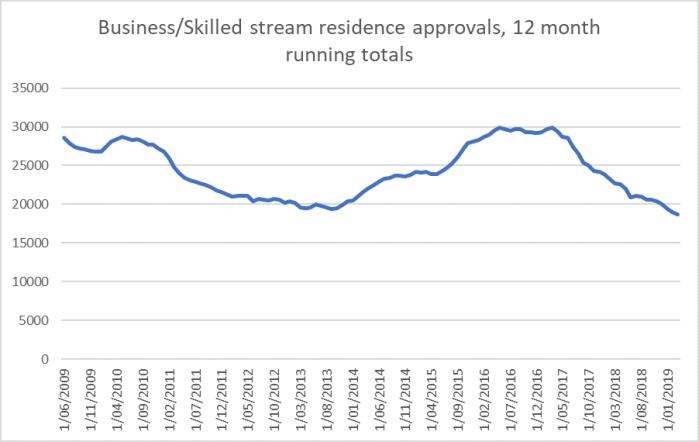 res approvals skilled