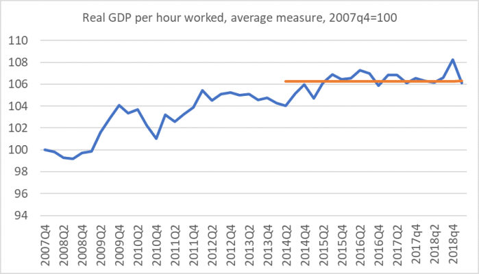 Tsy productivity GDP phw.png