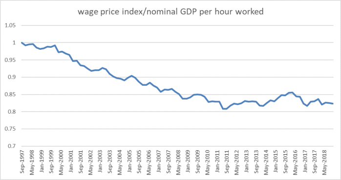wages in aus