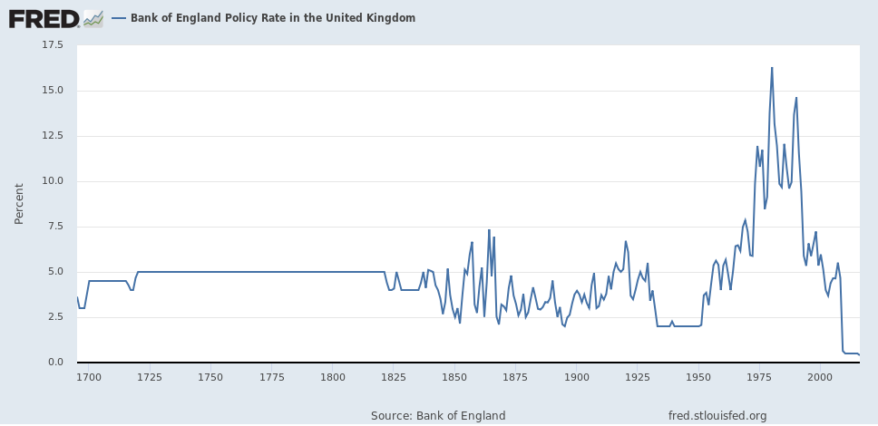 BOE policy rate