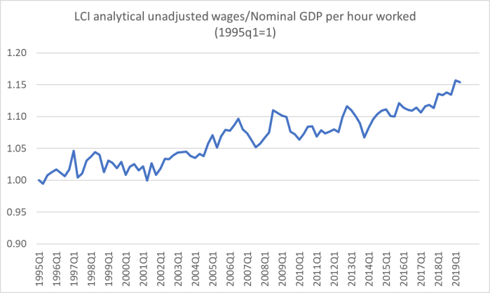 GDP and wages aug 19.png