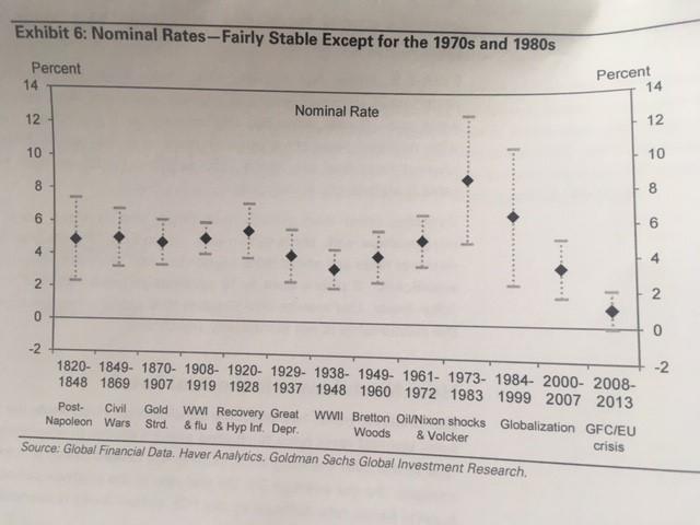 GS short rates
