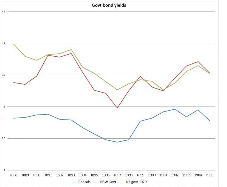 NZ bonds historical