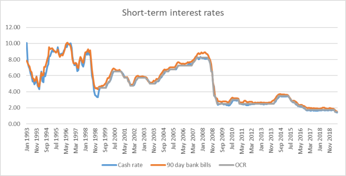 short-term rates