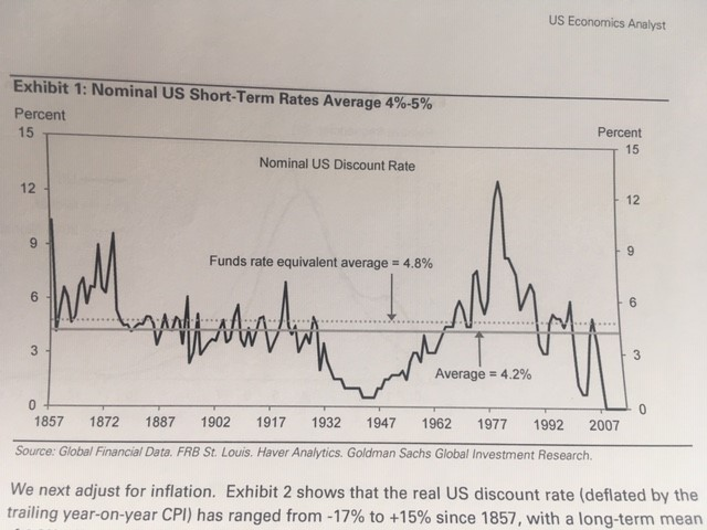 US short-term rates