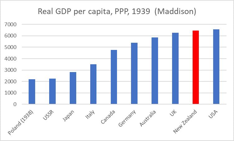 1939 GDP pc