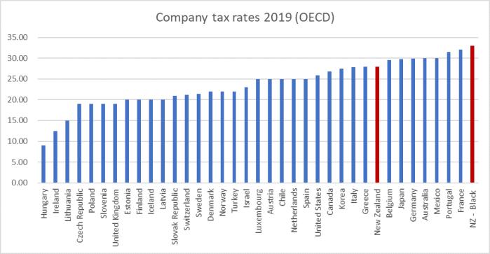 coy tax 2