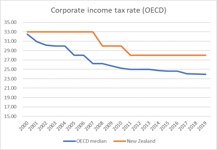 coy tax oecd