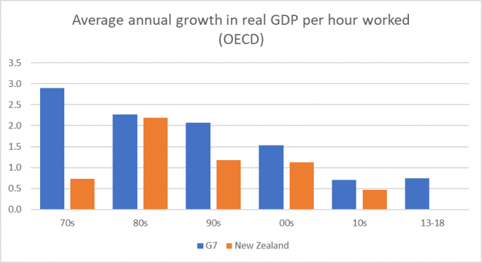 NZ and G7 gdp phw