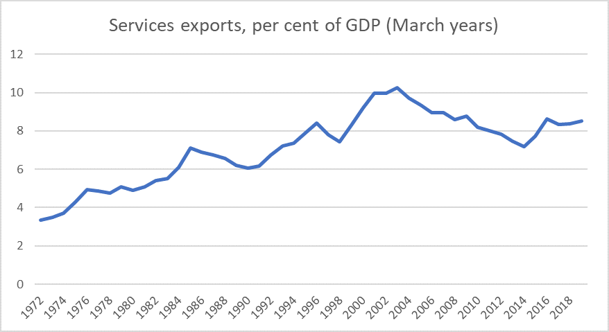 NZ services exports
