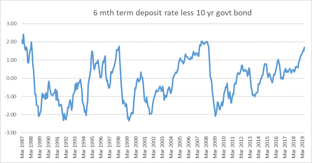 nz yield curve 2.png