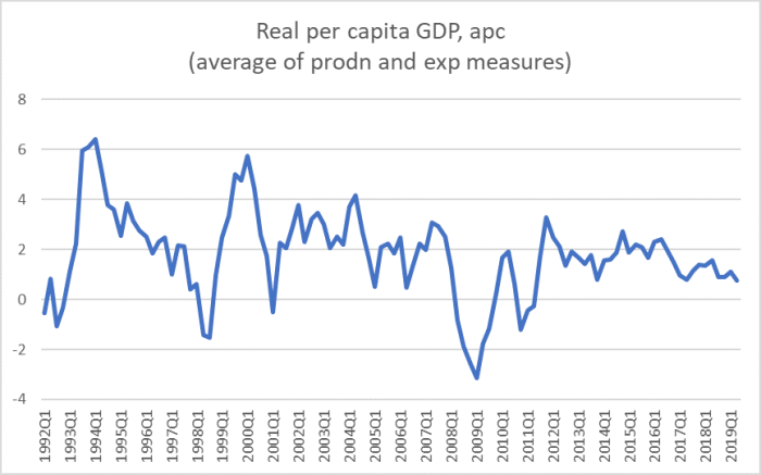 pc GDP growth