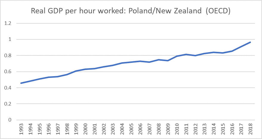 poland real GDP phw