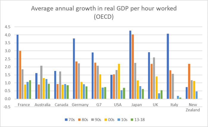 Real GDP phw OECD