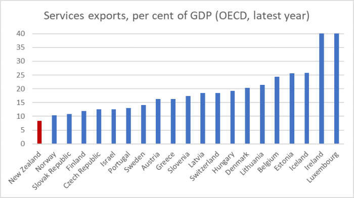 services exports small OECD