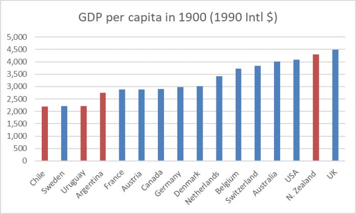 1900 GDP pc