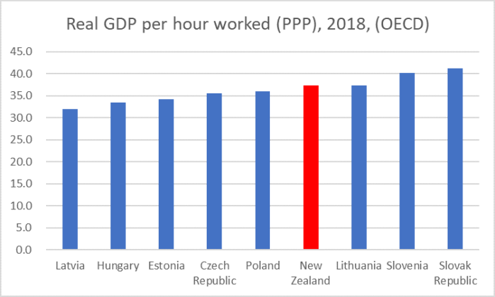 east europe GDP phw