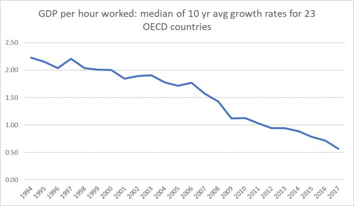 GDP phw 23