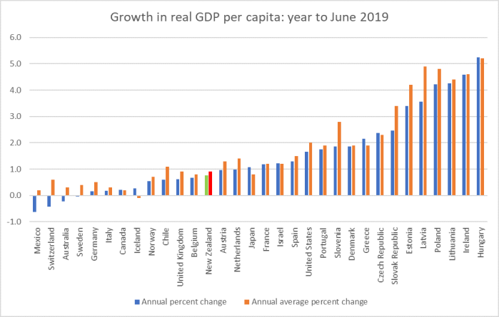 Growth in real pc GDP