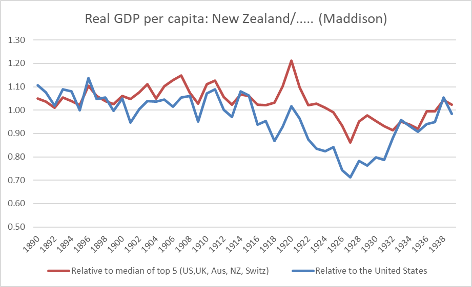 NZ rel to others pre war.png