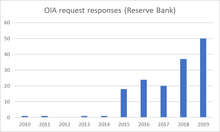 RB OIA responses.png