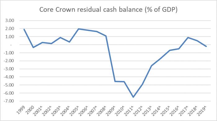 resid cash