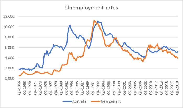 U rates long-term