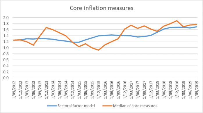 core infl nov 19
