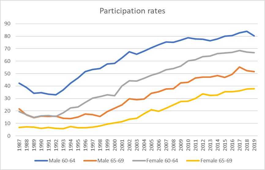 p rates NZS transition
