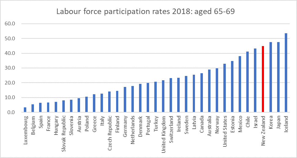 partic rates OECD 65 to 69.png