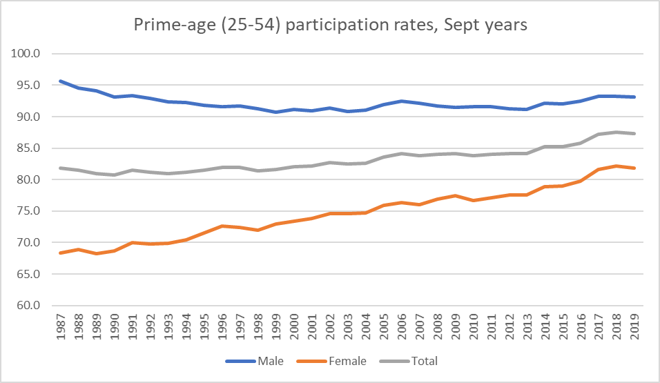 prime age total