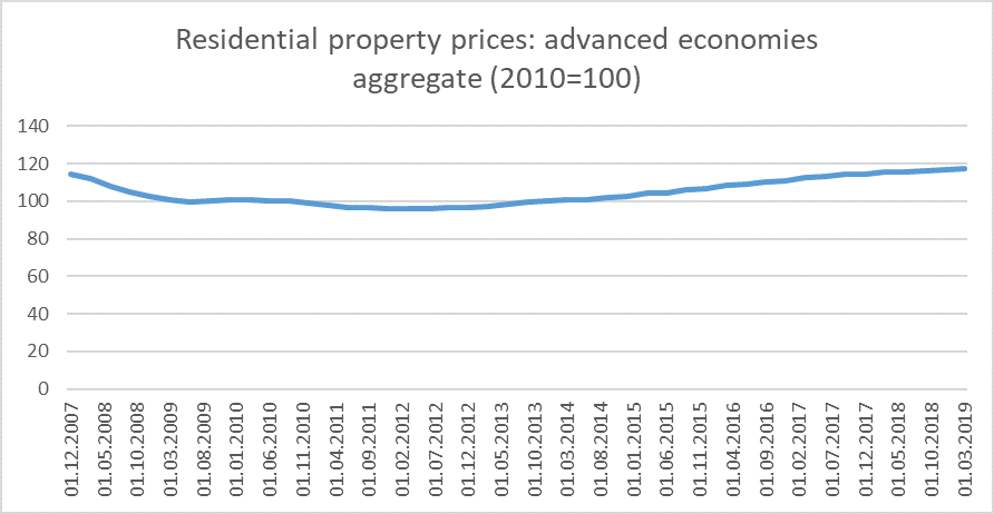 real house prices BIS 19.png