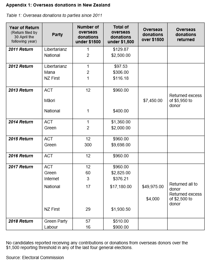 justice donations