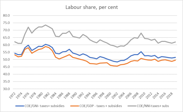 labour share 2019.png