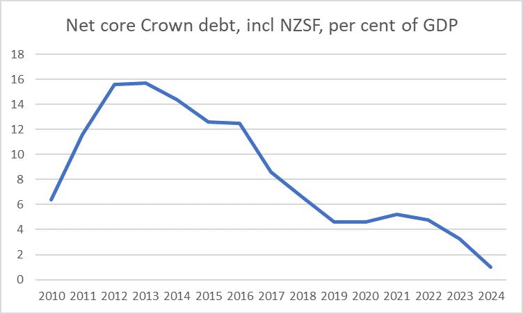 net core crown debt