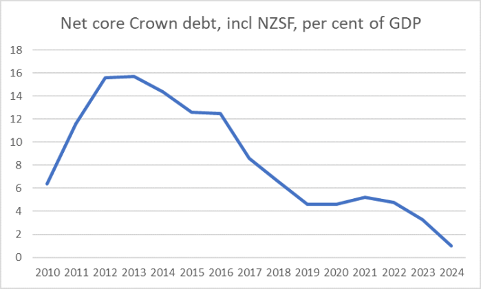 net core crown debt