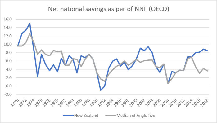 net saving anglo comp