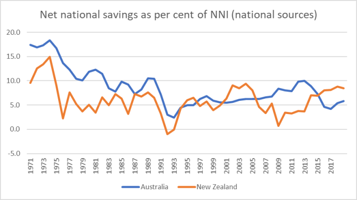 net savings aus nz