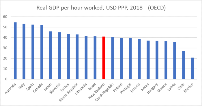 OECD real GDP phw 2018