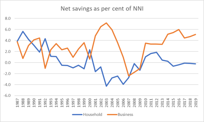 savings per cent of NNI