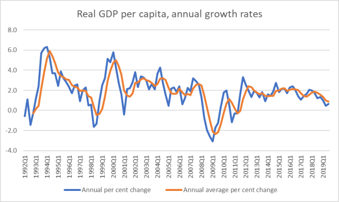 sept 19 GDP 1
