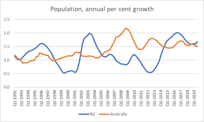 nz and aus popn growth