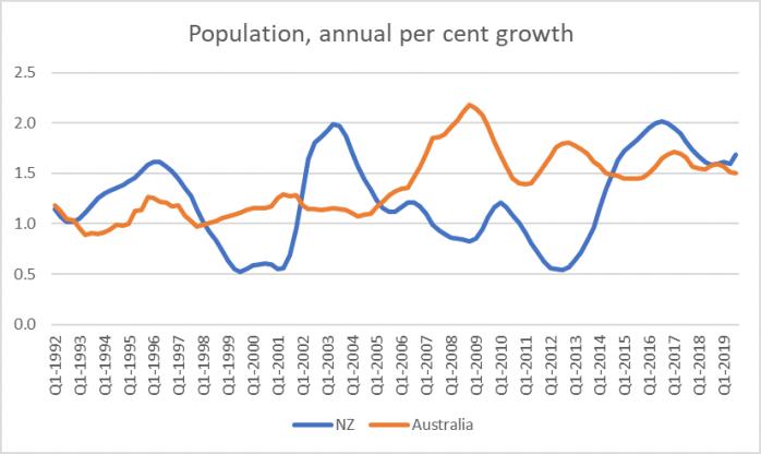 nz and aus popn growth