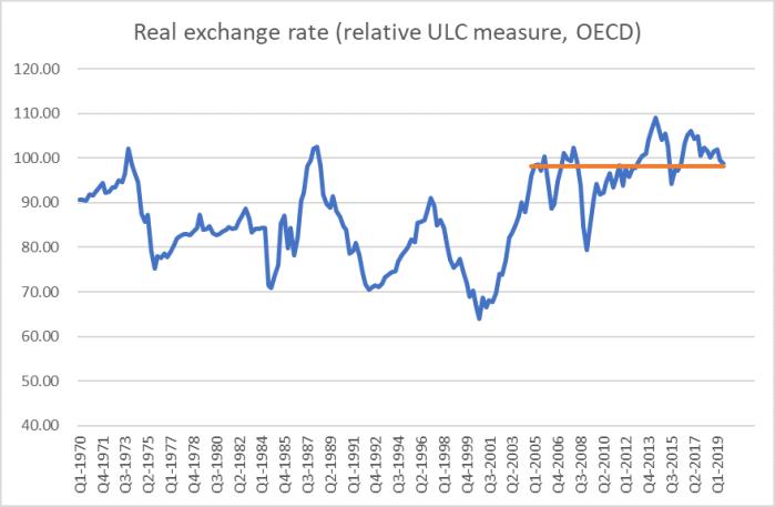 OECD ULC RER 2020