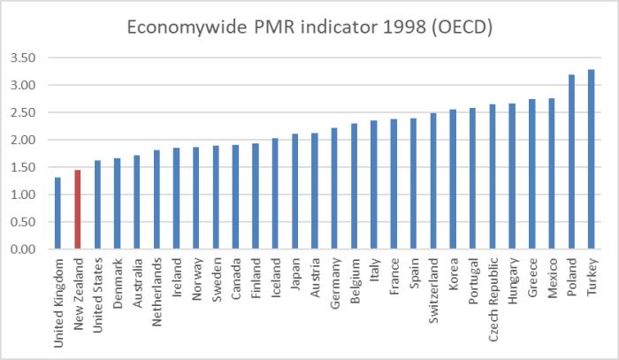 PMR 1998